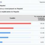 Итоги недели: результаты выборов, переименование области и убийство ради видео, — ФОТО