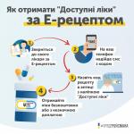 Как и когда заработает электронный рецепт в программе «Доступные лекарства», — ИНФОГРАФИКА